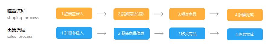 簡易交易流程.png